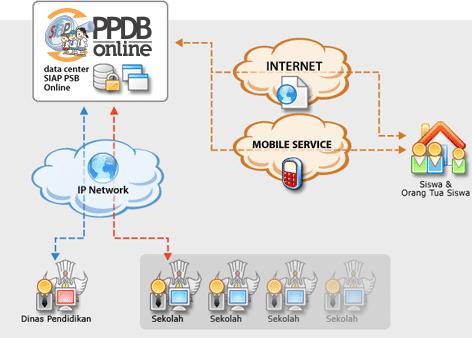 Pendaftaran Secara Online SIAP PPDB 2015