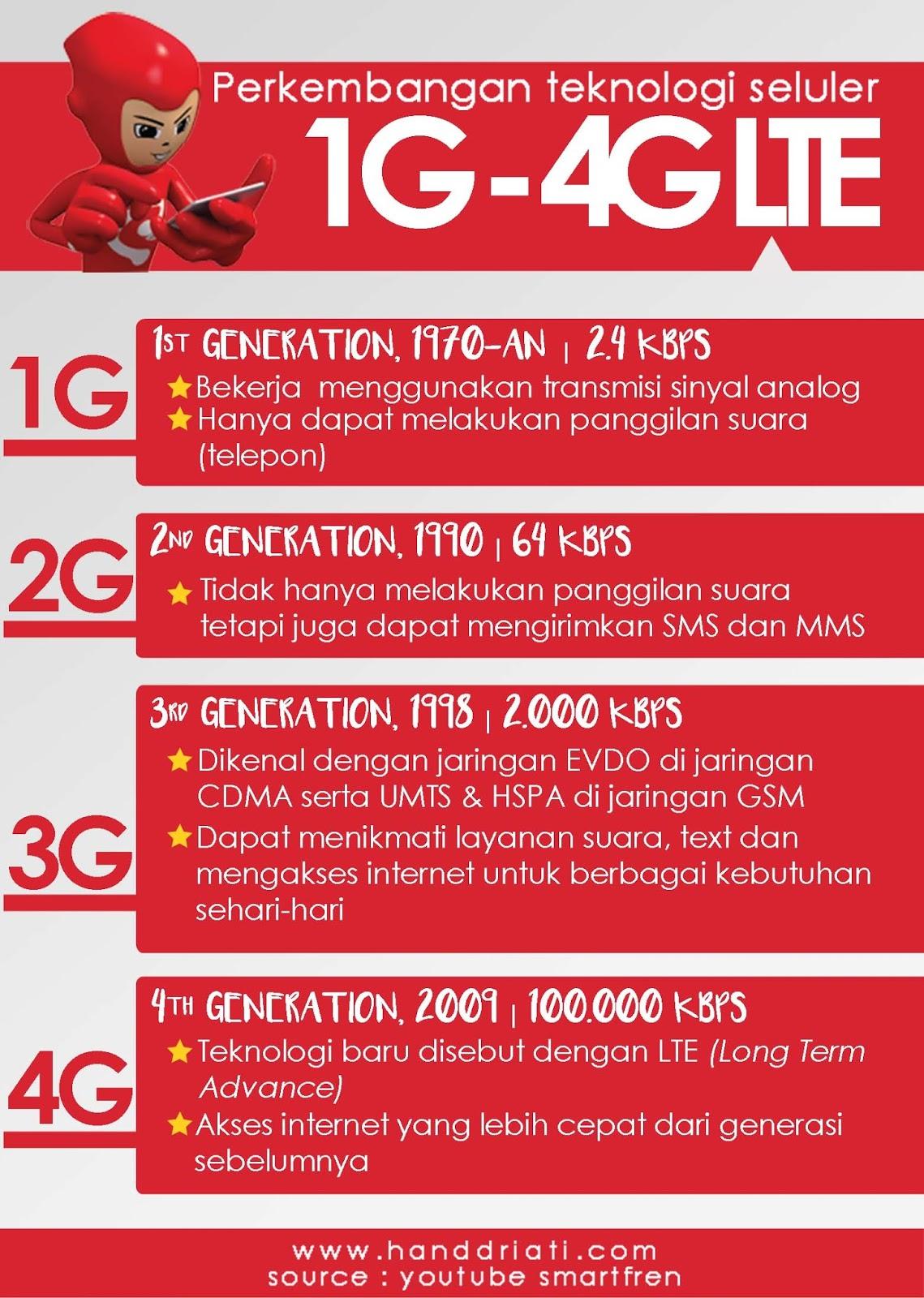generasi 4G internet cepat